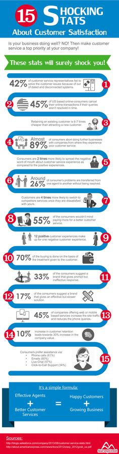 15 Shocking Stats About Customer Satisfaction Infographic Customer Service Training, Excellent Customer Service, Relationship Marketing, Customer Relationship Management, Customer Journey Mapping, Customer Experience, Customer Behaviour, Behavior, Marketing Automation