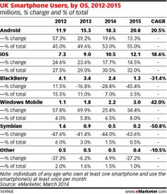 [Chart] UK Smartphone Users, by OS 2012-2105 (Mar 2014)