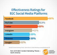 New Research Reveals Paid Social Media Effectiveness : Social Media Examiner