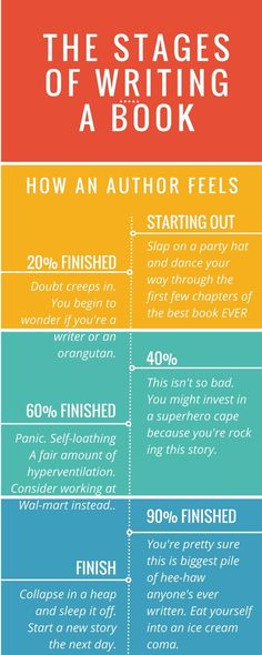 """Michelle Griep, an author, has created an infographic called """"The Stages of Writing a Book."""" The piece showcases the """"emotional journey"""" that a writer undergoes to bring a story into fruition.:"""