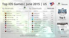 Top game mobile iOS ở Mỹ, châu Âu và Trung Quốc trong tháng 6/2015