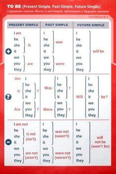 Study English Language, English Phonics, Teaching English Grammar, English Verbs, English Writing Skills, English Phrases, English Grammar Notes, English English, English Lessons