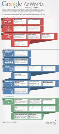 Google-AdWords-Anleitung-KMU-MASTER