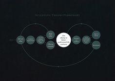 Scientific Theory Flowchart | Flickr - Photo Sharing!