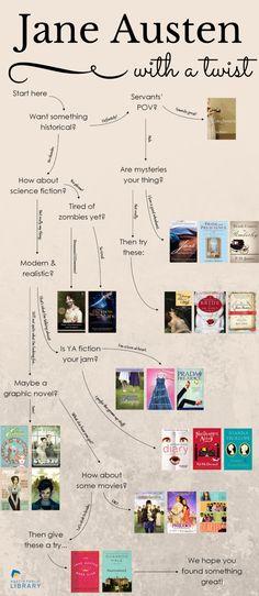 Jane Austen With a Twist Infographic