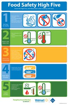 WALMART FOOD SAFETY HIGH FIVE    Know the High Five, and follow them while working with food:  1) Be Clean, Be Healthy  2) Keep It Cold, Keep It Hot  3) Don't Cross-Contaminate  4) Wash, Rinse, & Sanitize  5) Cook It & Chill It  #WalmartGreen