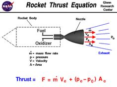 Computer drawing of a rocket nozzle with the equation for thrust. Thrust equals the exit mass flow rate times exit velocity plus exit pressure minus free stream pressure times nozzle area.