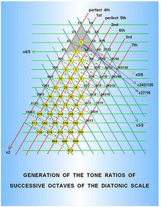 The tetrahedral Platonic Lambda