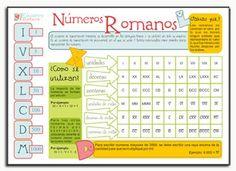 IMPRIMIBLE EDUCATIVO: NÚMEROS ROMANOS, incluye un poster para tu espacio de…