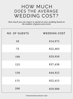 how much does the average wedding cost