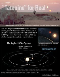 Newly discovered world orbits twin suns, just like the fictional home of Luke and Anakin Skywalker.