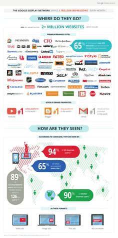 """What Are The """"Big Three"""" In Digital Display Advertising And How Are They Seen? #infographic"""