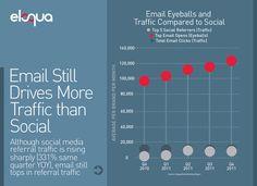 Email Still Drives More Traffic Than Social | Eloqua Modern Marketing Insights