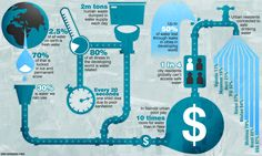 Infographic: The secret life of drinking water.  Water scarcity will be one of the defining features of the 21st century. The U.N. predicts that by 2025 two thirds of the world's population will suffer water shortages. Here CNN takes a look at what we do with the water we can drink. Find out more at unwater.org.  Produced by Mairi Mackay, CNN @mairicnn and George Webster, for CNN @George_CNN.  Designed by Matt Barringer, CNN @eskimomatt Sources: World Health Organization, UNHabitat.