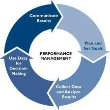 Ensure That Your Team Is Skilled Enough To Implement MDM Solutions. Successful implementation of master data management software depends on the team, the strategy used, quality communication and acceptance of responsibilities. Master Data Management, Workforce Management, Project Management, 6 Sigma, Business Analyst, Best Practice, Setting Goals, Big Data, Decision Making