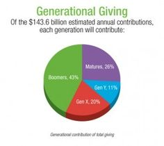 Charitable Giving: Baby Boomers Donate More, Study Shows