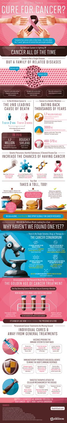 Why Isn't There a Cure for Cancer? #Infographic #Cancer #Health