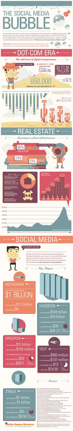 Is it really a social media bubble? Interesting infographic comparing the social media business market to the real estate bubble and dot-com bubble from the last 15 years.