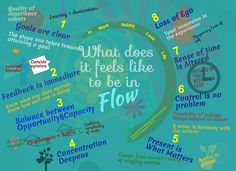 What does it feels like to be in Flow? By Mihaly Csikszentmihalyi http://alexiuslocker.files.wordpress.com/2013/11/what-does-it-feels-like-to-be-in-flow_1.jpg