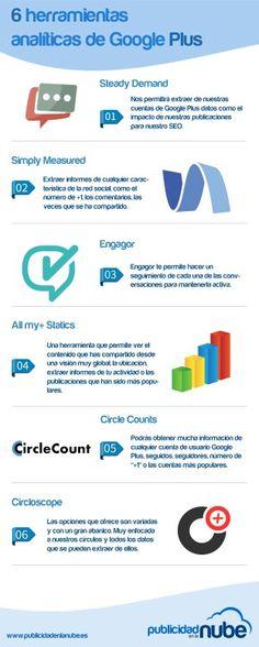 Herramientas  para  medir  tus resultados en Google plus. #SocialMedia #Googleplus