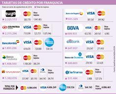 MasterCard es la franquicia con más tarjetas de crédito en el mercado