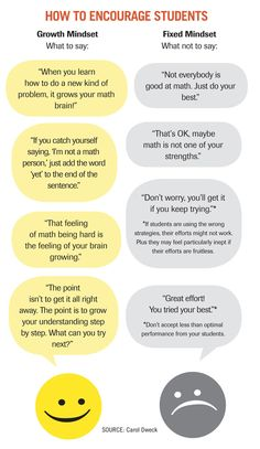 How to Encourage Students to have growth mindset.