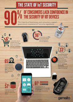 State of IoT security - Gemalto Internet Of Things, Backyard Projects, Augmented Reality, Big Data, Blockchain, Cryptocurrency, Bodies, Innovation, Technology