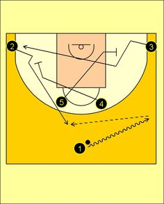 Basketball Plays, Horn, Basketball, Training