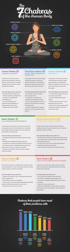 7 Chakras, Discover the 7 Chakras of the Human Body. Learn which of your chakras are unbalanced, so that you can begin to cleanse and heal your 7 chakras.