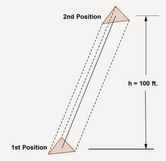 Topic for February 26, 2015: Solving for the length of