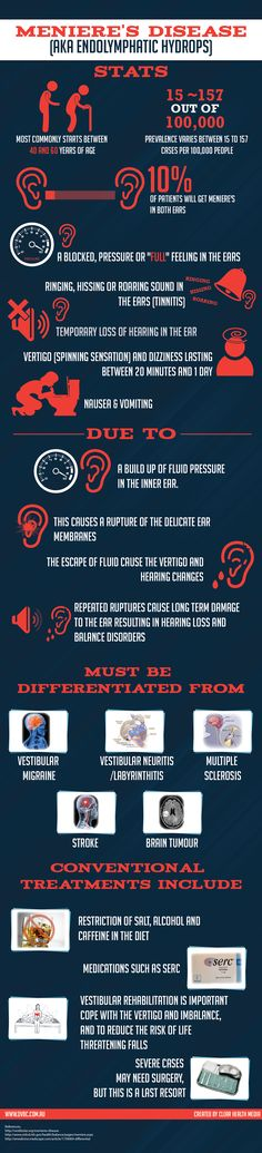 Meniere's disease is a common cause of vertigo and dizziness.  We created this infographics to highlight the most common symptoms, cause and treatment