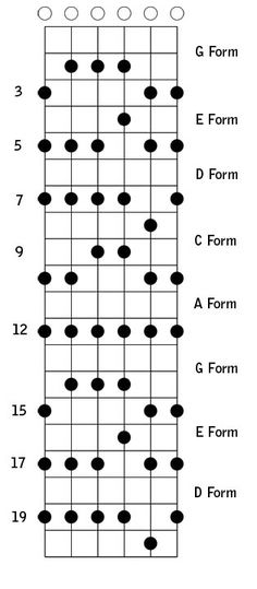 5 Positions of the A MINOR PENTATONIC SCALE (with scale