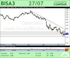 BROOKFIELD - BISA3 - 27/07/2012 #BISA3 #analises #bovespa