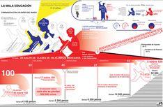Infografías y herramientas para elaborarlas