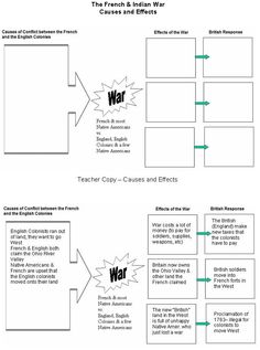 French and Indian War Graphic Organizer: 7th Grade Social Studies, Social Studies Classroom, Social Studies Activities, History Classroom, Teaching Social Studies, Student Teaching, Teaching Ideas, Teaching Government, Teaching Jobs