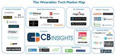 Startups working on wearable tech