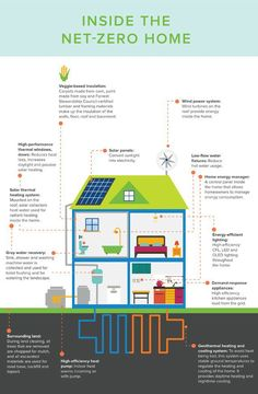 Infographic: What the net-zero homes of the future will look like | Inhabitat - Sustainable Design Innovation, Eco Architecture, Green Building
