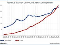 China Passes U.S. As World's Top Smart Device Market | TechCrunch