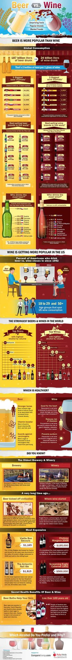 Beer Vs Wine: Which wins? The Healthiest, The Most Popular And The Priciest #Infographic