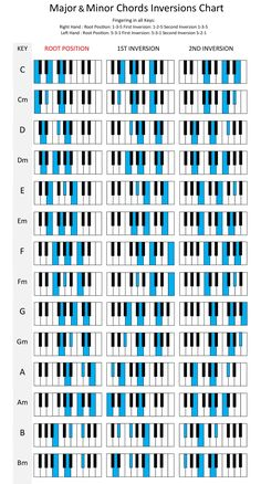 Most Commonly Used Chords on Piano Piano Sheet Music Letters, Piano Music Easy, Reading Sheet Music, The Piano, Piano Lessons, Music Lessons, Music Theory Piano, Music Chords, Music Notes