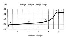 The reason that lead acid batteries go bad is because every battery charger on the market, except for ours, chronically under chargers the battery. A lead acid battery actually needs to be pushed t... http://teslachargers.com/2015/02/15/why-do-lead-acid-batteries-go-bad/