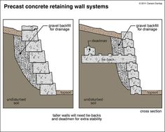 Terrific Pictures Retaining Walls house Ideas When you've got your backyard from the Clarksville vicinity, itrrrs likely that you may have think it is quite. Retaining Wall Drainage, Backyard Retaining Walls, Diy Retaining Wall, Retaining Wall Construction, Retaining Wall Design, Building A Retaining Wall, Concrete Retaining Walls, Gabion Wall, Sloped Backyard