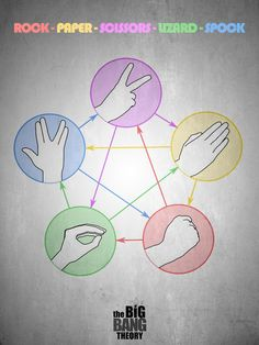 Rock Paper Scissors Lizard Spock from The Big Bang theory