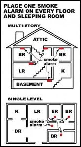Where to place Smoke Alarm detectors in your home.