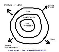 spiritual graph - Google Search