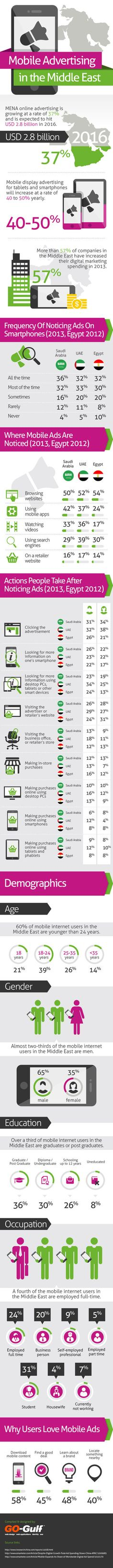 Mobile Advertising in the Middle East – Statistics and Trends