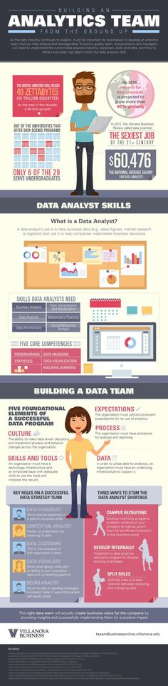 How Do You Build A Data Analytics Team And What Are Some Of The Skills And Roles? #infographic