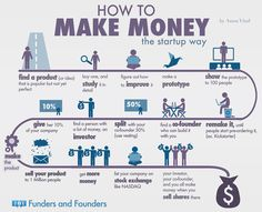 How To Make Money - The Startup Way