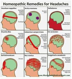 Homeopathic Remedies for Headaches You have a headache? Child have a headache? Homeopathic remedies can relieve…naturally. This is a great visual diagram to help you find a remedy to suit. Natural Headache Remedies, Homeopathic Remedies, Natural Health Remedies, Natural Cures, Home Remedy For Headache, Natural Life, Sinus Headache Medicine, Natural Healing, Massage Therapy
