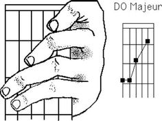 apprendre accords guitare : Do majeur